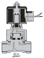 Pilot operated solenoid valve.jpg