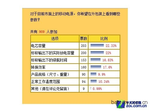 ZOL Mobile Power Evaluation White Paper
