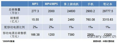 Zhongguancun Online Releases Industry's First Mobile Power Evaluation Standard