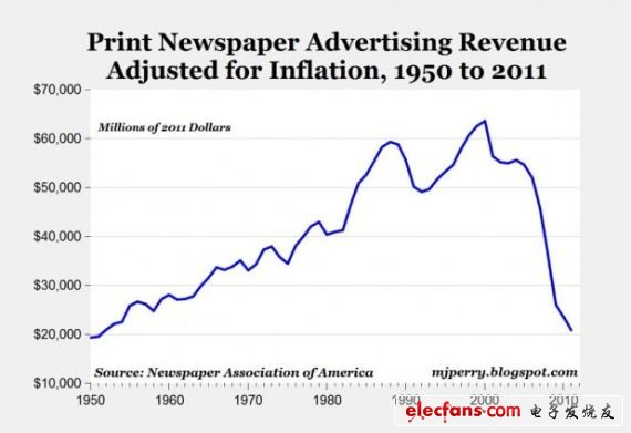 American newspaper advertising revenue trends from 1950 to 2011 (inflation factor has been included)