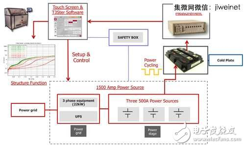Test equipment integrated power cycle and instant measurement method