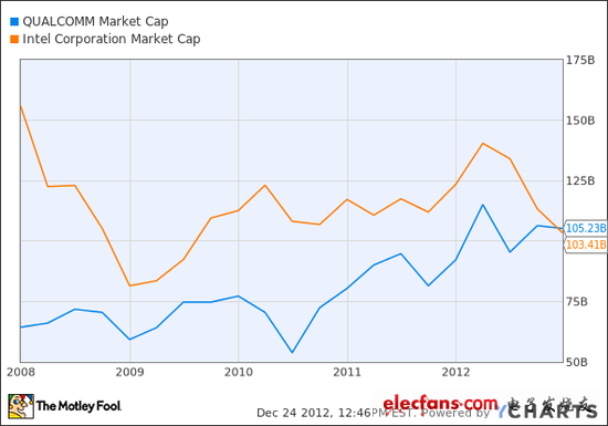 2012 into the year of Qualcomm: take the Apple ride, the market value exceeds Intel