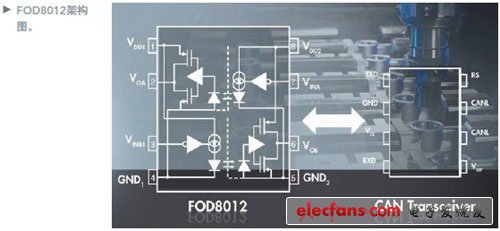 Two-way optocoupler supports isolated communication of digital signals between systems