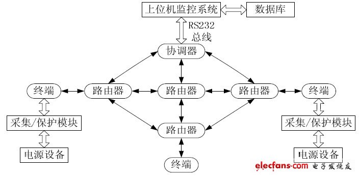 Figure 1 System structure
