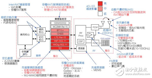 Wireless chip concept map by 2020