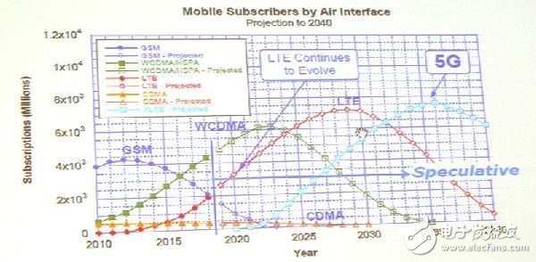 With the rise of the new 5G network, the existing air intermediaries will continue to be used for some time.