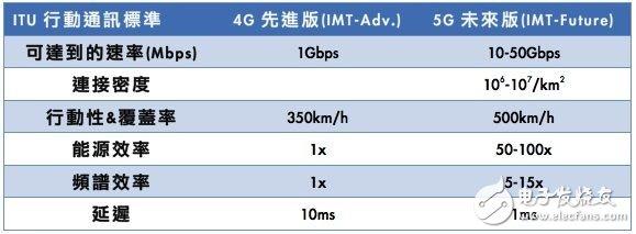 ITU 5G network regulations.