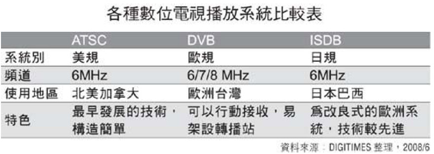 Digital TV technology type and operation mode