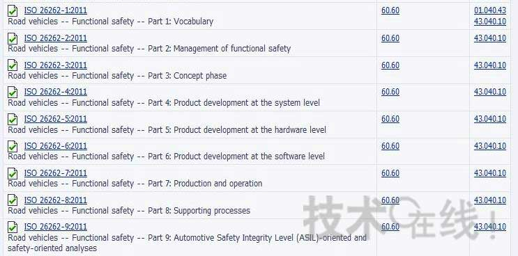 Car functional safety standard ISO 26262 promulgated