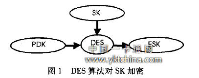 DES algorithm for SK encryption