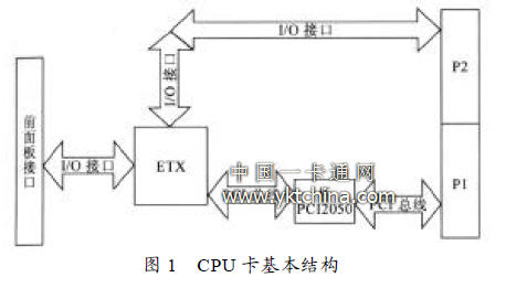 CPU card basic structure