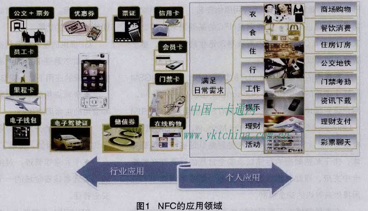 Application field of N F C
