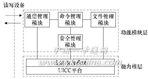 Figure 1 Mini_COS hierarchical call model