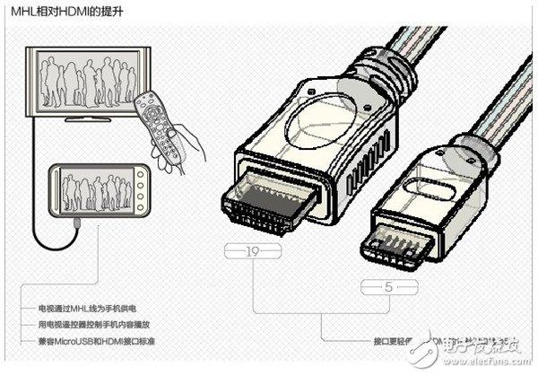 MHL's improvement over HDMI