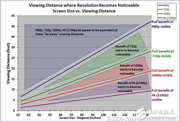 Forbes: 4K TV and 1080P picture quality are not much different