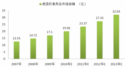 Global Antithrombotic Drug Market Drives China's Heparin Export