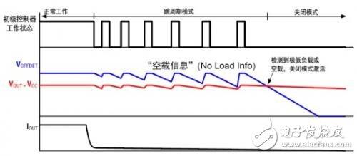 Figure 1: The process of entering shutdown mode