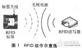 Discussion on Wireless Communication Application Mode of RFID and WLAN