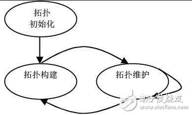 Topology control process