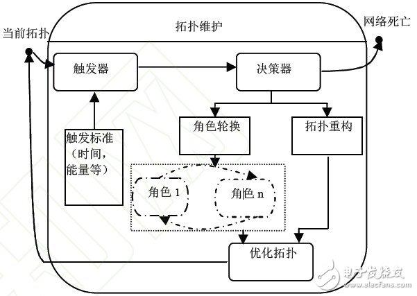 General topology maintenance model
