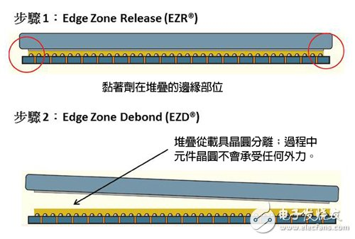 Figure 2 ZoneBOND stripping process is a two-step process