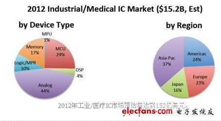 In 2012, the industrial / medical IC market is expected to reach USD 15.2 billion.