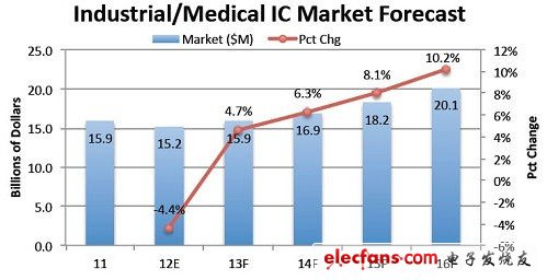 Industrial / Medical IC Market Forecast (2011-2016)
