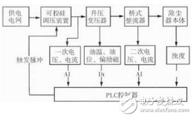 Figure 1 Functional block diagram of high-voltage power supply control system