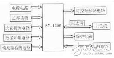 Figure 2 Block diagram of the hardware structure of the control system
