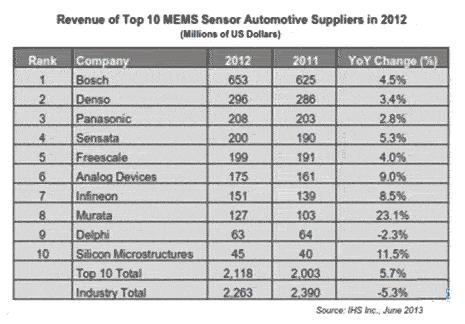 2012 Automotive MEMS Operating Revenue Ranking
