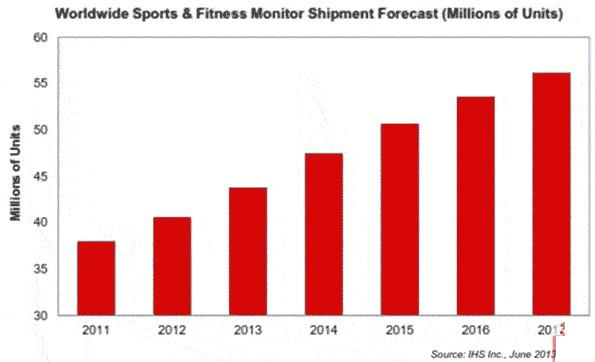 Global sports and fitness monitors will total more than 250 million shipments in the next five years