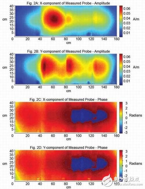 Figure 2: 700MHz electromagnetic field (H-Field)