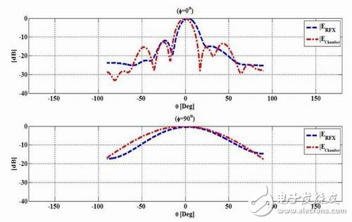 Figure 3: 700MHZ radiation pattern VS data in the product manual