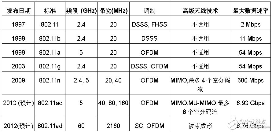 Table 1: Comparison of IEEE 802.11 physical layer standards