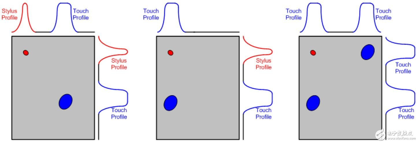Figure 2 Introduction to touch and stylus