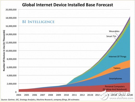 The Internet of Things is in the doldrums