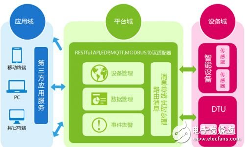 China Mobile Internet of Things has developed rapidly. The number of dedicated users has reached 40 million. _ Internet of Things, Internet of Vehicles, intelligent control