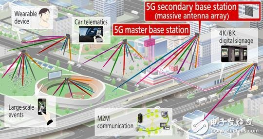 Popular Science: Differences and Similarities between 4G and 5G Networks