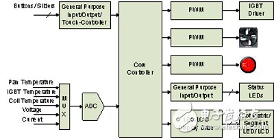 Figure 1: Induction Cooker Block Diagram