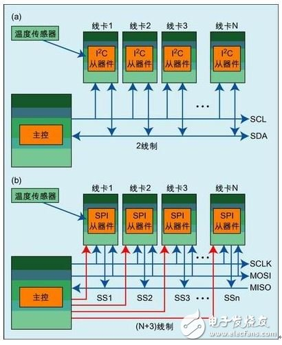 Figure 3: (a) I<sup>2</sup>C bus/SMBus system interface; (b) SPI system interface