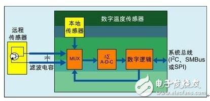 Figure 1: Simplified block diagram of the digital temperature sensor