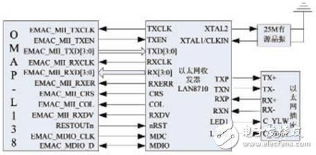 Ethernet interface connection diagram