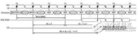 DDR2 write data timing diagram
