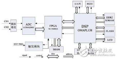 Digital oscilloscope system structure diagram