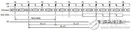 DDR2 read data timing diagram
