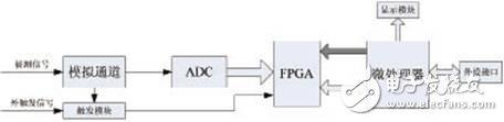 Figure 1 Digital oscilloscope system structure diagram of microprocessor + FPGA architecture