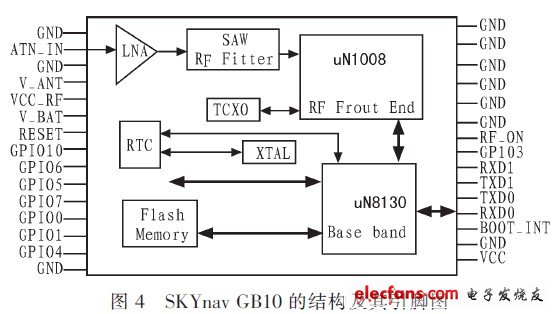 SKYnav GB10 structure and pin diagram