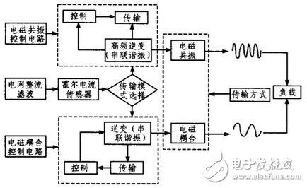 Figure 2 Wireless power supply system structure