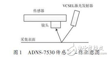 ADNS-7530 working diagram