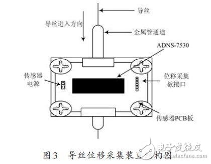 Guide wire displacement information acquisition device diagram